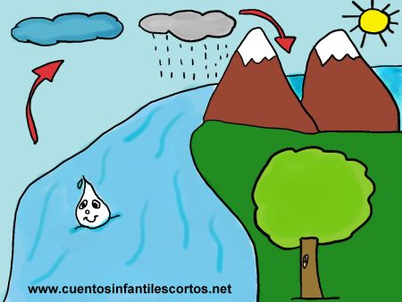 Cuentos infantiles -El ciclo del agua